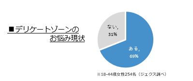 約70%の女性が気になっているデリケートなお悩みを解決 女性のデリケートゾーンのケアシリーズ2020年3月2日(月)新発売